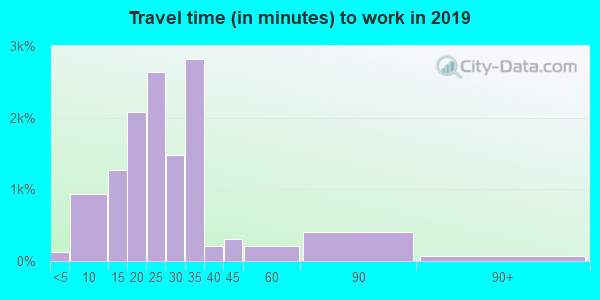64138 zip code travel time to work (commute)