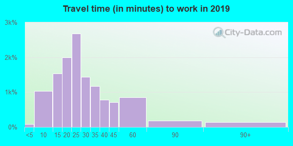64155 zip code travel time to work (commute)