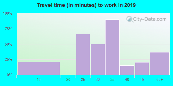 64167 zip code travel time to work (commute)