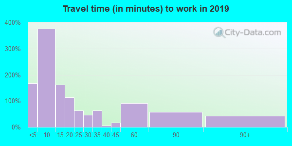 64402 zip code travel time to work (commute)