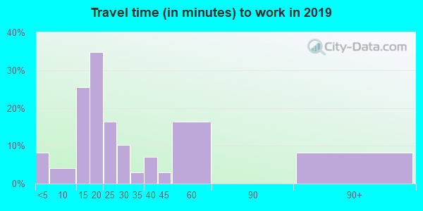 64457 zip code travel time to work (commute)