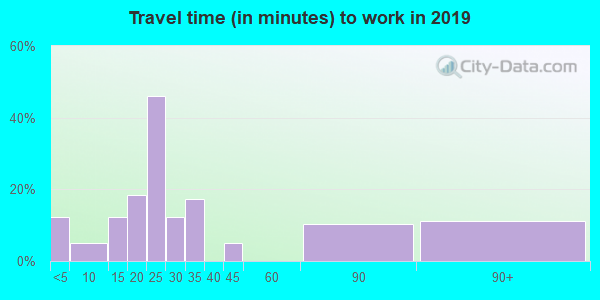 64475 zip code travel time to work (commute)