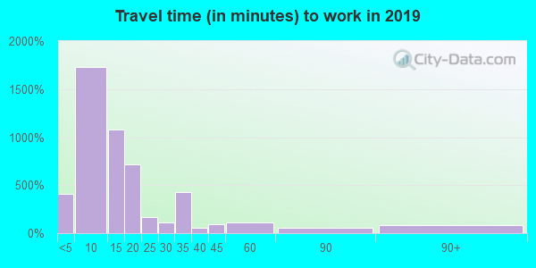 64601 zip code travel time to work (commute)