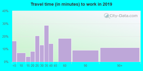 64632 zip code travel time to work (commute)