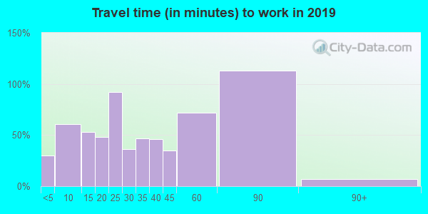 64668 zip code travel time to work (commute)