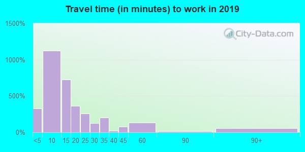 64683 zip code travel time to work (commute)