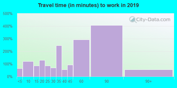 64720 zip code travel time to work (commute)