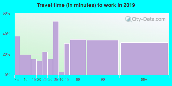 64752 zip code travel time to work (commute)