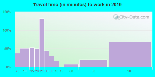 64763 zip code travel time to work (commute)