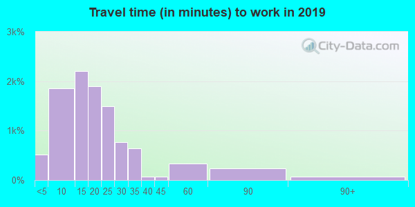 64836 zip code travel time to work (commute)