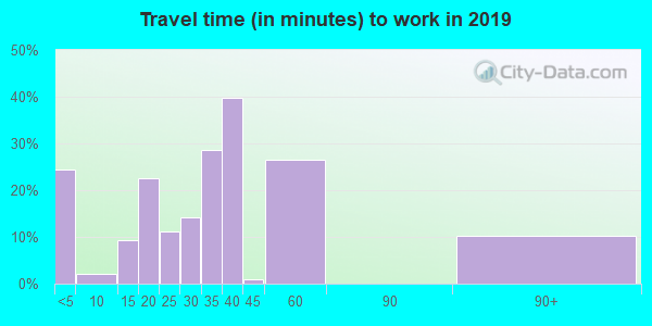 64848 zip code travel time to work (commute)