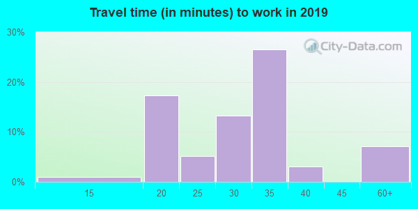 64849 zip code travel time to work (commute)