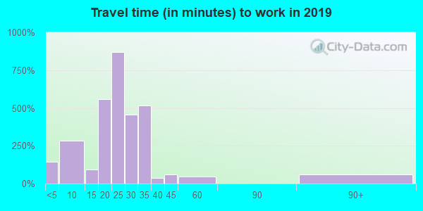 65010 zip code travel time to work (commute)