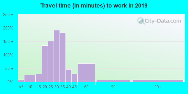 65016 zip code travel time to work (commute)