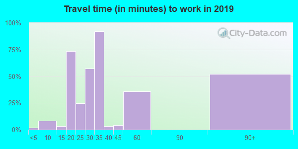 65059 zip code travel time to work (commute)