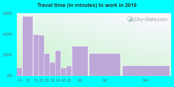 65066 zip code travel time to work (commute)