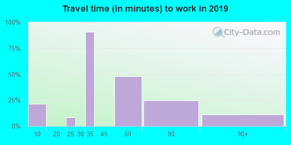 65067 zip code travel time to work (commute)