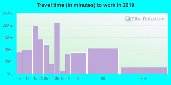 65078 zip code travel time to work (commute)