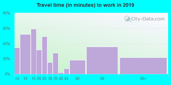 65261 zip code travel time to work (commute)