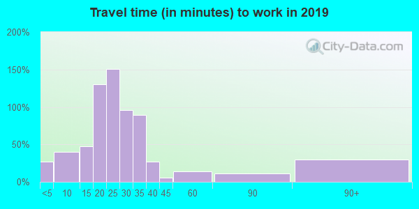 65332 zip code travel time to work (commute)