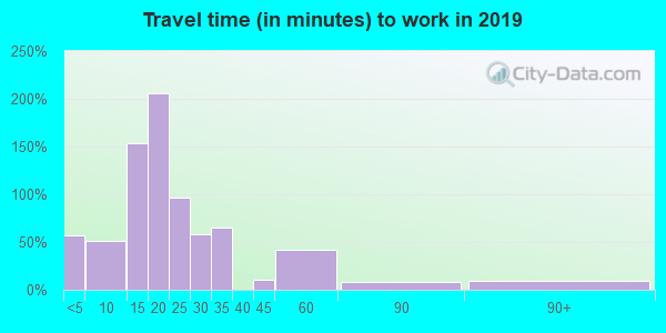 65337 zip code travel time to work (commute)