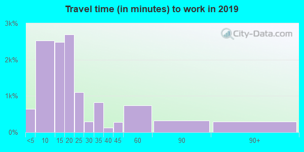 65536 zip code travel time to work (commute)
