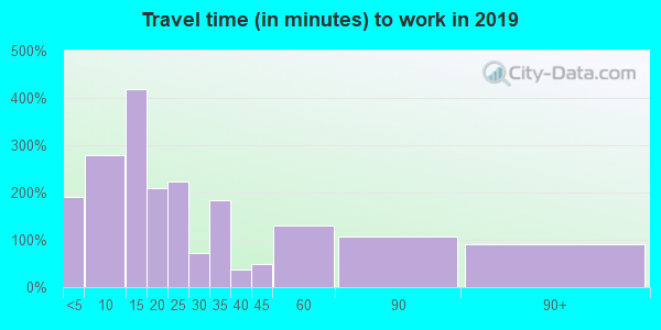 65565 zip code travel time to work (commute)