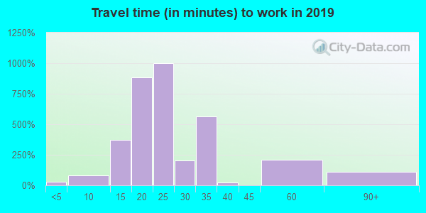 65619 zip code travel time to work (commute)