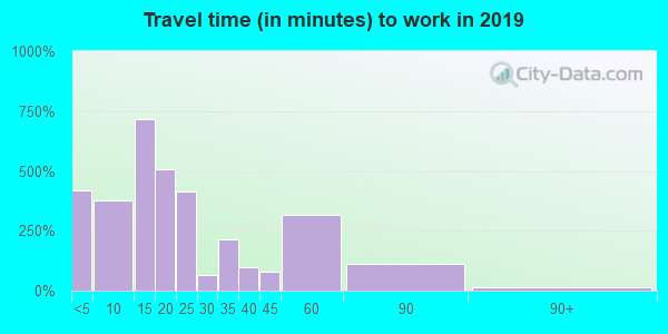 65625 zip code travel time to work (commute)