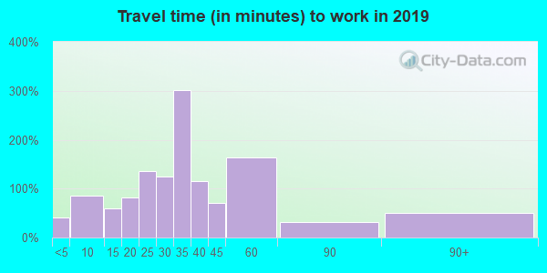 65652 zip code travel time to work (commute)