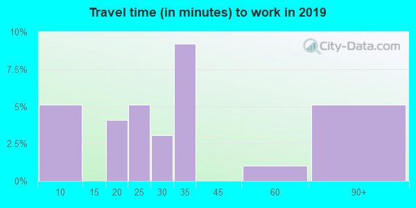 65664 zip code travel time to work (commute)
