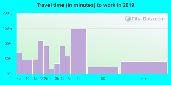 65707 zip code travel time to work (commute)