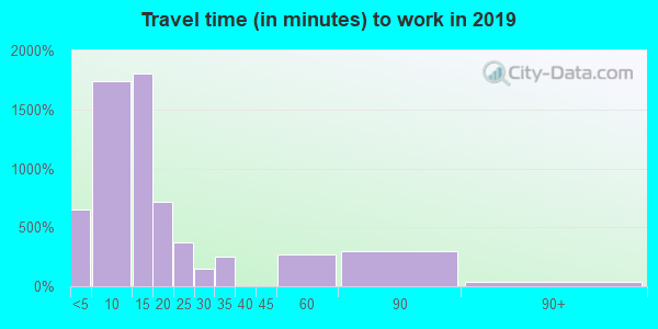 65708 zip code travel time to work (commute)
