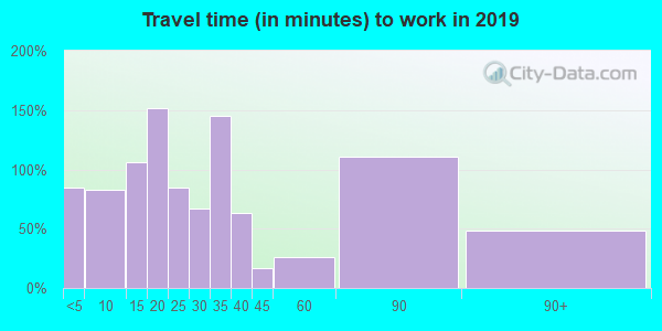 65717 zip code travel time to work (commute)