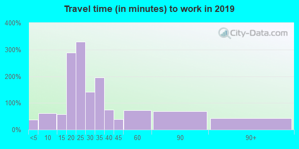 65740 zip code travel time to work (commute)