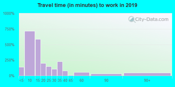 65793 zip code travel time to work (commute)