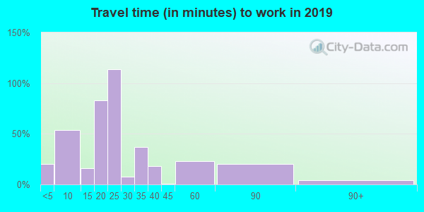 66015 zip code travel time to work (commute)