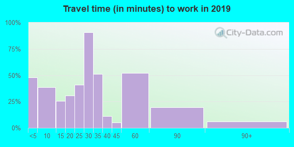 66023 zip code travel time to work (commute)