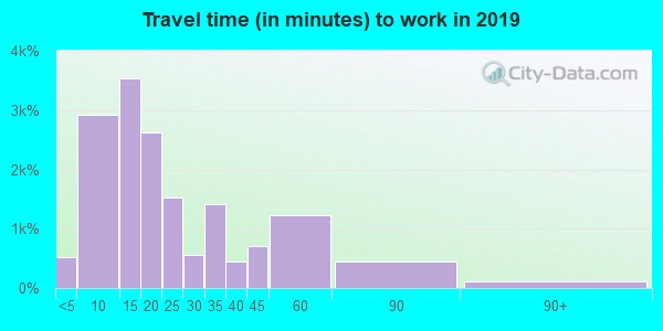 66048 zip code travel time to work (commute)