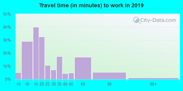 66049 zip code travel time to work (commute)