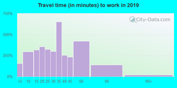 66053 zip code travel time to work (commute)