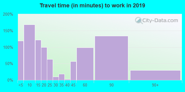 66056 zip code travel time to work (commute)
