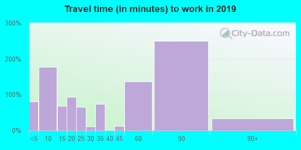 66075 zip code travel time to work (commute)
