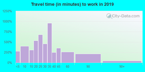 66083 zip code travel time to work (commute)