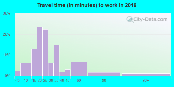 66104 zip code travel time to work (commute)