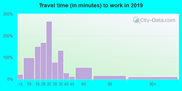 66105 zip code travel time to work (commute)
