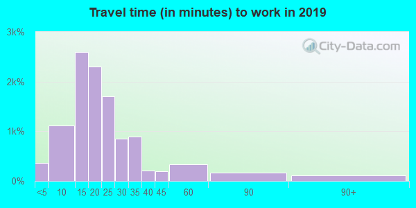 66210 zip code travel time to work (commute)