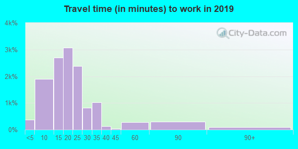 66441 zip code travel time to work (commute)