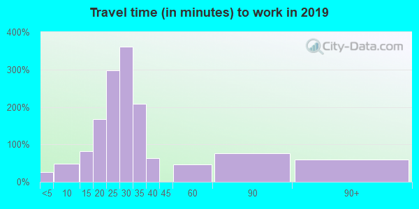 66512 zip code travel time to work (commute)