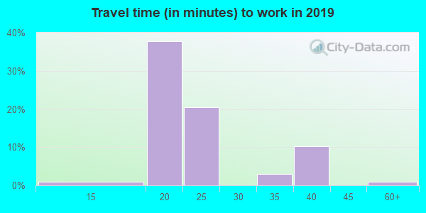 66518 zip code travel time to work (commute)